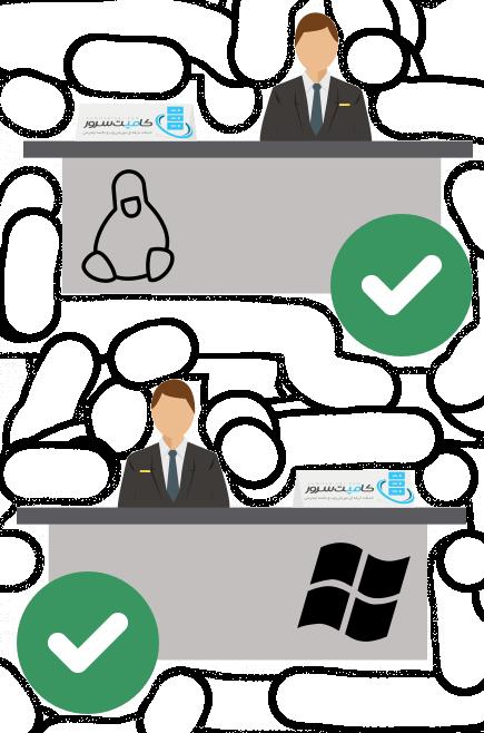 استخدام در کامیت سرور
