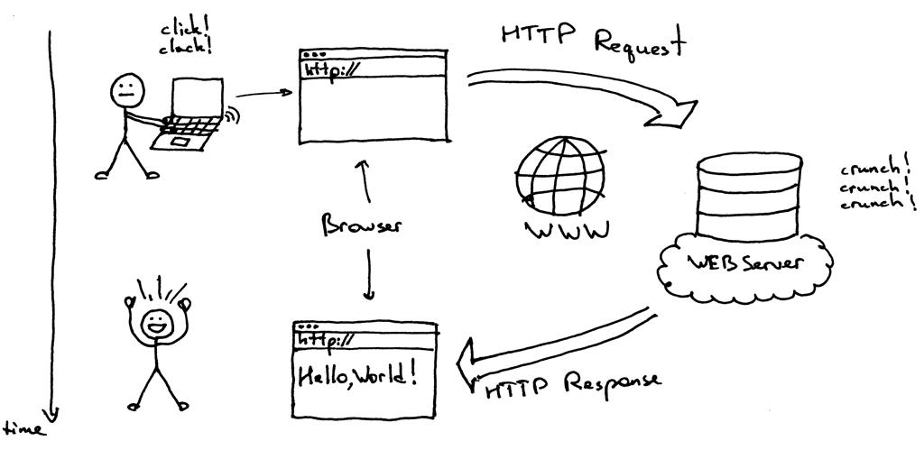 سرور دهنده وب هاست