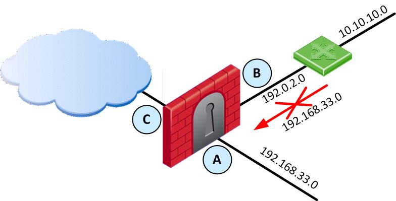 IP Spoofing چیست ؟