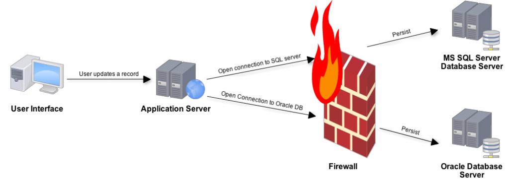 فایروال سرور firewall