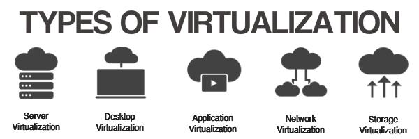 مجازی سازی چیست ؟