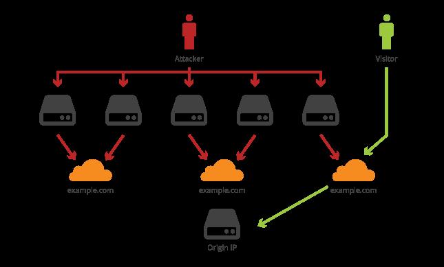 کلودفلیر چیست CloudFlare DNS