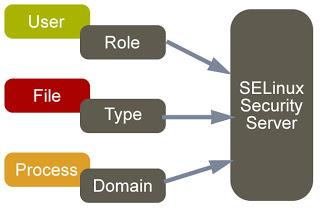 selinux چیست
