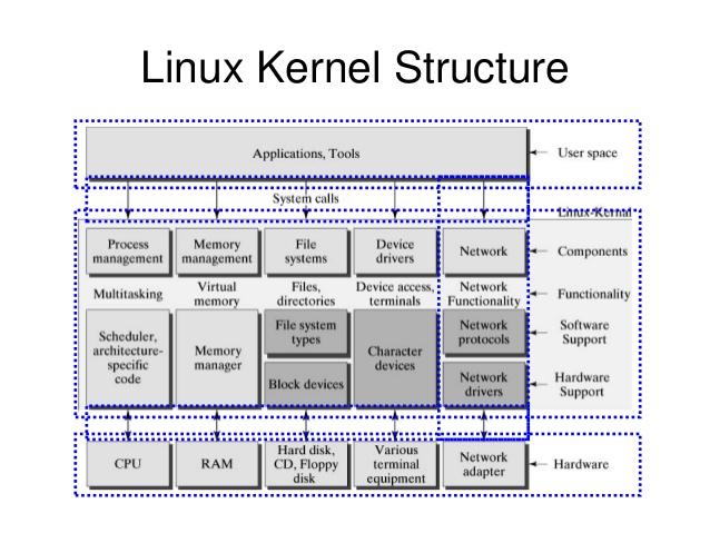 معماری و ساختار سیستم عامل لینوکس