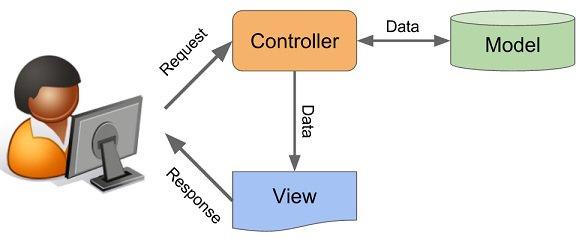 MVC چیست
