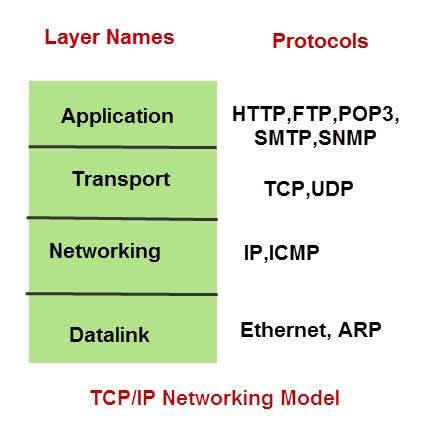 پروتکل هاست و سرور و پورت های آن ها