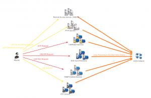 جلوگیری و مقابله با حملات DDOS سرور