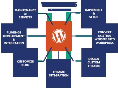 وردپرس (WordPress) چیست ؟